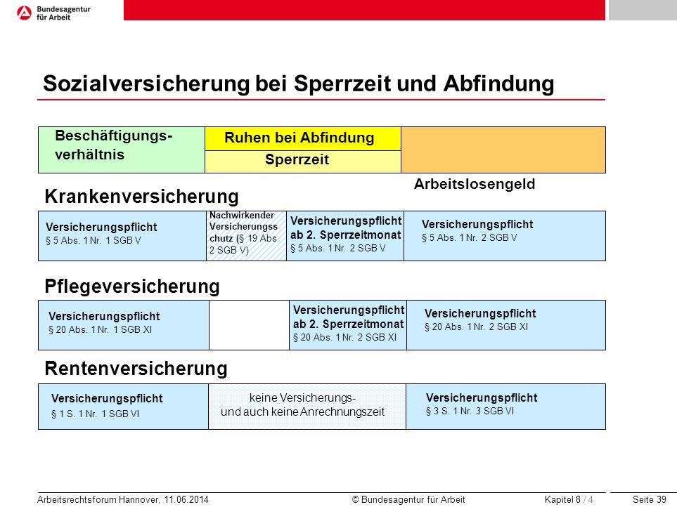 Seite 39 Arbeitsrechtsforum Hannover, 11.06.2014 © Bundesagentur für Arbeit Sperrzeit Beschäftigungs- verhältnis Arbeitslosengeld Krankenversicherung