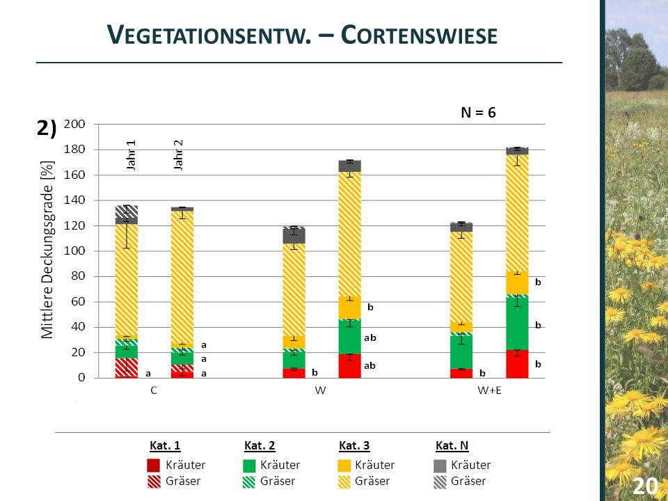 F AZIT Alle Varianten eignen sich gut zur Erhöhung der Zielartenanzahl Geringe Unterschiede zwischen Mahdgut und Wiesendrusch Zusätzliche Einsaat führt zu höherer Anzahl etablierter Arten Bei Mangel an hochwertigen Spenderflächen sehr empfehlenswert 21