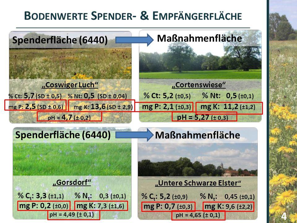 "B ODENWERTE S PENDER - & E MPFÄNGERFLÄCHE "" Untere Schwarze Elster "" % C t : 5,2 (±0,9) % N t : 0,45 ( ±0,1) mg P: 0,7 (±0,3) mg K: 9,6 (±2,2) pH = 4,"