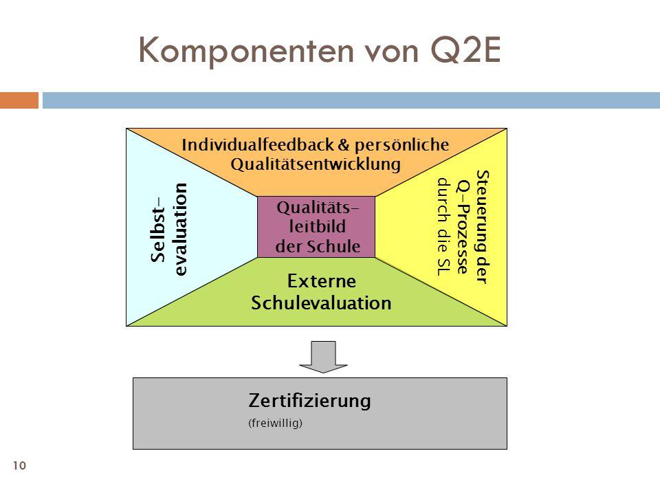 10 Zertifizierung (freiwillig) Qualitäts- leitbild der Schule Individualfeedback & persönliche Qualitätsentwicklung Externe Schulevaluation Steuerung der Q-Prozesse durch die SL Selbst- evaluation Komponenten von Q2E