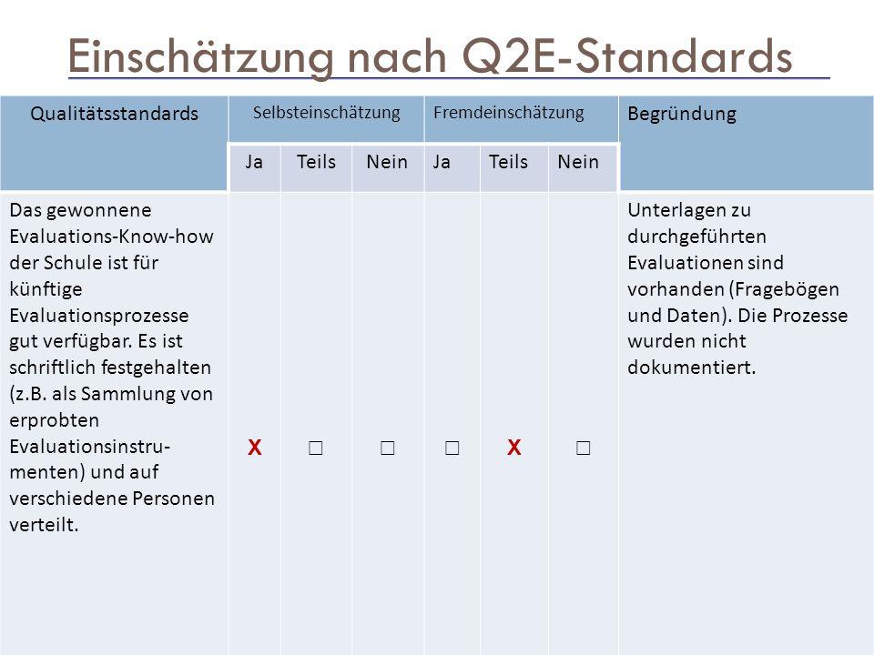 15 Einschätzung nach Q2E-Standards Qualitätsstandards SelbsteinschätzungFremdeinschätzung Begründung JaTeilsNeinJaTeilsNein Das gewonnene Evaluations-Know-how der Schule ist für künftige Evaluationsprozesse gut verfügbar.