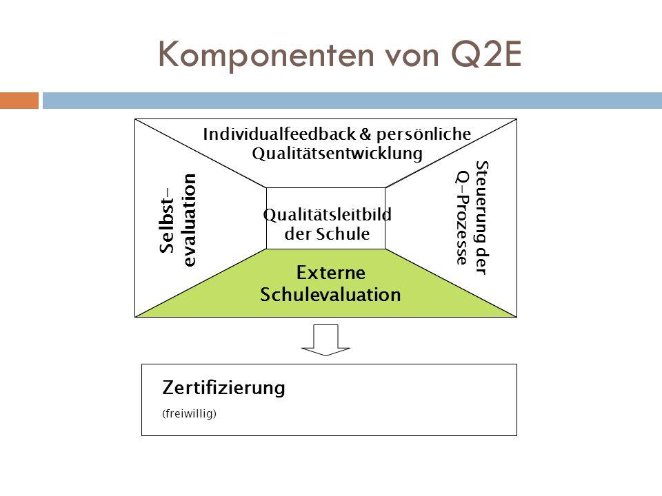 Komponenten von Q2E Zertifizierung (freiwillig) Qualitätsleitbild der Schule Individualfeedback & persönliche Qualitätsentwicklung Externe Schulevaluation Steuerung der Q-Prozesse Selbst- evaluation