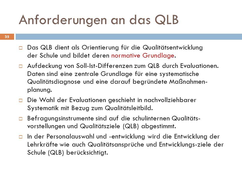 Anforderungen an das QLB  Das QLB dient als Orientierung für die Qualitätsentwicklung der Schule und bildet deren normative Grundlage.