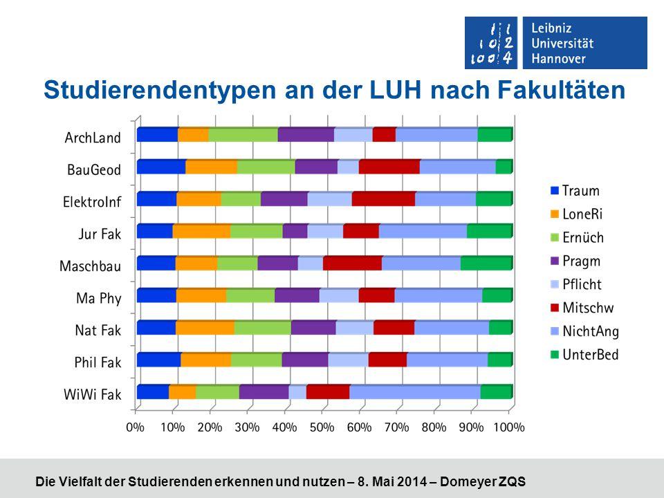 Studierendentypen an der LUH nach Fakultäten Die Vielfalt der Studierenden erkennen und nutzen – 8. Mai 2014 – Domeyer ZQS