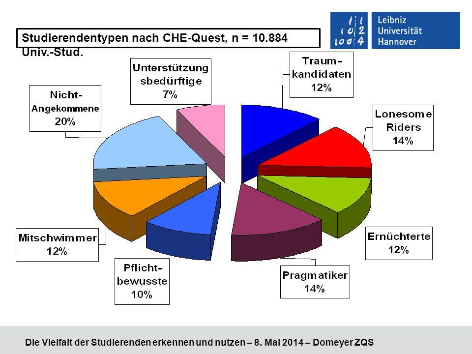Die Vielfalt der Studierenden erkennen und nutzen – 8. Mai 2014 – Domeyer ZQS Studierendentypen nach CHE-Quest, n = 10.884 Univ.-Stud.
