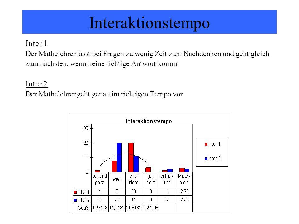 Interaktionstempo Inter 1 Der Mathelehrer lässt bei Fragen zu wenig Zeit zum Nachdenken und geht gleich zum nächsten, wenn keine richtige Antwort komm