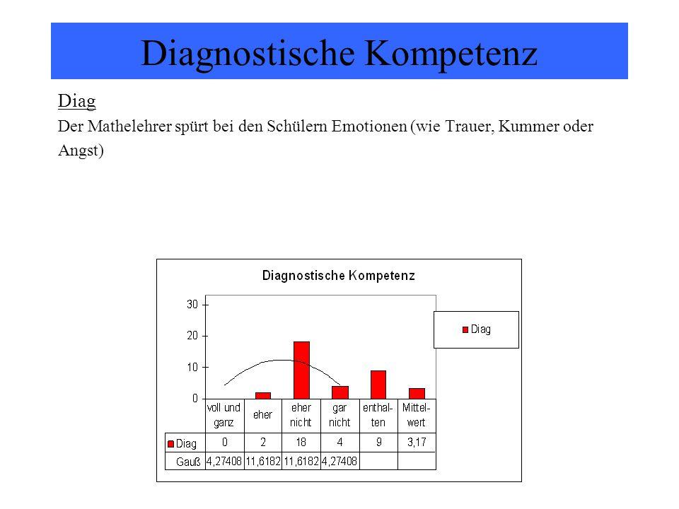 Diagnostische Kompetenz Diag Der Mathelehrer spürt bei den Schülern Emotionen (wie Trauer, Kummer oder Angst)