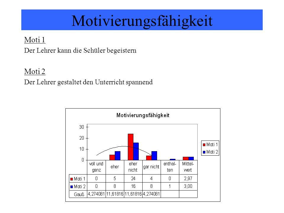 Motivierungsfähigkeit Moti 1 Der Lehrer kann die Schüler begeistern Moti 2 Der Lehrer gestaltet den Unterricht spannend