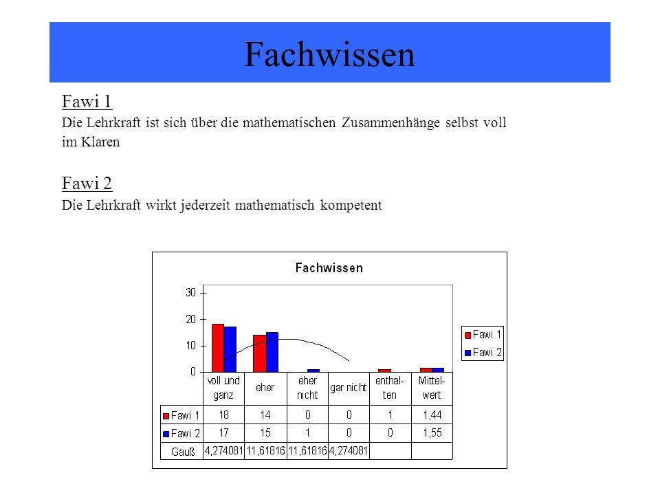 Fachwissen Fawi 1 Die Lehrkraft ist sich über die mathematischen Zusammenhänge selbst voll im Klaren Fawi 2 Die Lehrkraft wirkt jederzeit mathematisch