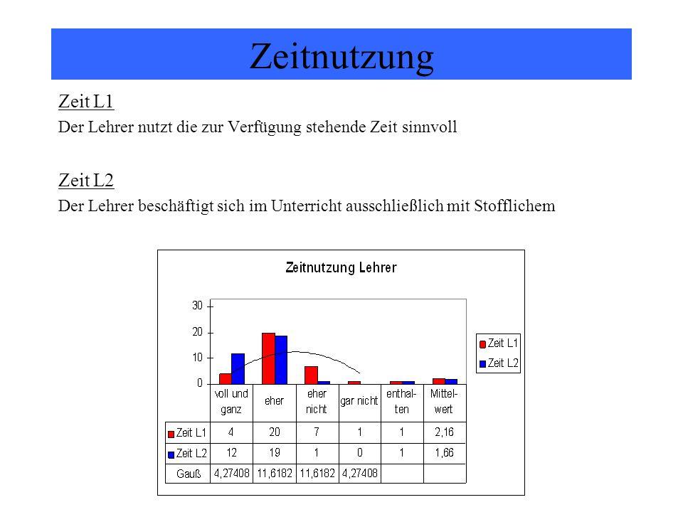 Zeitnutzung Zeit L1 Der Lehrer nutzt die zur Verfügung stehende Zeit sinnvoll Zeit L2 Der Lehrer beschäftigt sich im Unterricht ausschließlich mit Sto
