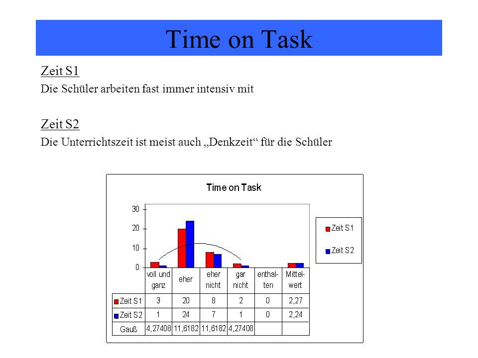 """Time on Task Zeit S1 Die Schüler arbeiten fast immer intensiv mit Zeit S2 Die Unterrichtszeit ist meist auch """"Denkzeit"""" für die Schüler"""