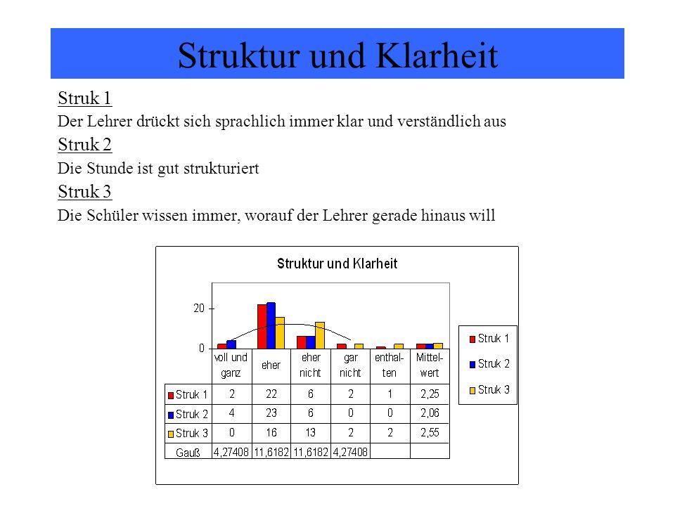 Struktur und Klarheit Struk 1 Der Lehrer drückt sich sprachlich immer klar und verständlich aus Struk 2 Die Stunde ist gut strukturiert Struk 3 Die Sc