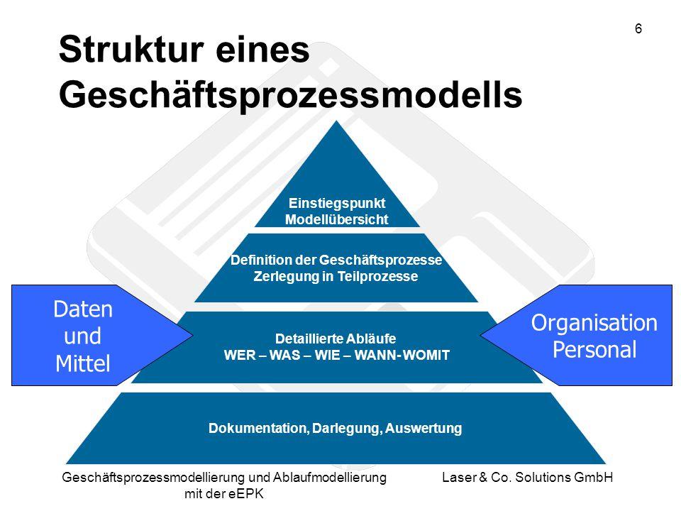 7 Geschäftsprozessmodellierung und Ablaufmodellierung mit der eEPK Laser & Co.