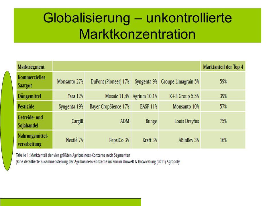 Globalisierung – unkontrollierte Marktkonzentration