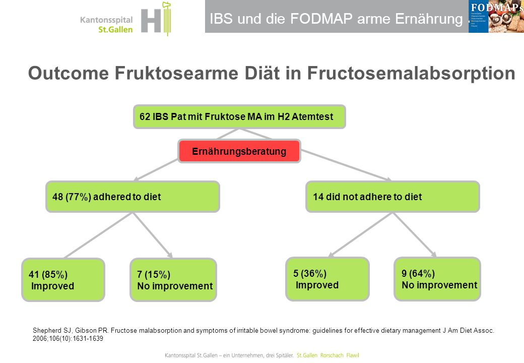 IBS und die FODMAP arme Ernährung Outcome Fruktosearme Diät in Fructosemalabsorption Shepherd SJ, Gibson PR. Fructose malabsorption and symptoms of ir
