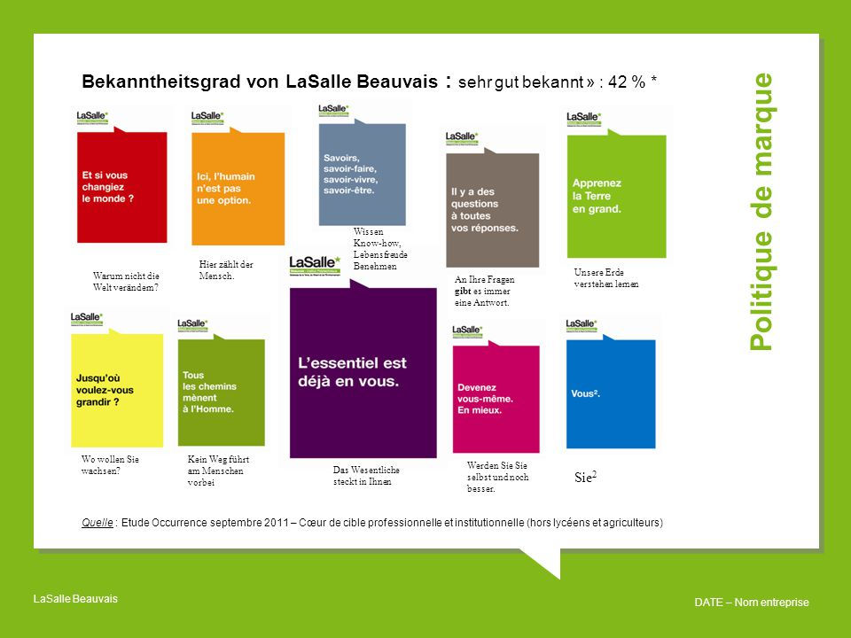 LaSalle Beauvais DATE – Nom entreprise La production scientifique –38 Vollzeitstellen Forschung2011-2012 –35 Veröffentlichungen pro Jahr –Investition von 1,9 Mio € 2010-2011; 2,2 Mio € 2011-2012 –Patentanmeldungen: 3 Patentanmeldungen, 2 laufendes Verfahren – Beteiligung an 5 europäischen Programmen