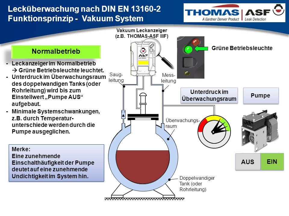 2 Überwachungs- raum Saug- leitung Mess- leitung Vakuum Leckanzeiger (z.B. THOMAS-ASF IIIF) AUS EIN Pumpe Unterdruck im Überwachungsraum Grüne Betrieb
