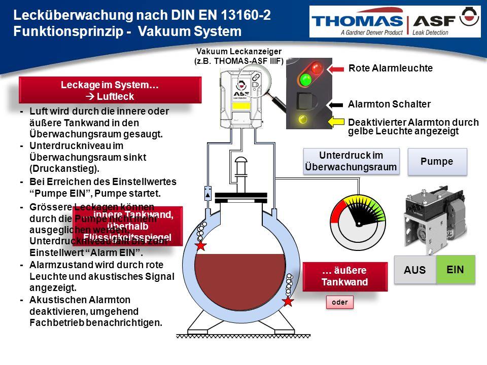 Vakuum Leckanzeiger (z.B. THOMAS-ASF IIIF) … äußere Tankwand oder Pumpe Unterdruck im Überwachungsraum AUS EIN AUS EIN Leckage im System…  Luftleck -
