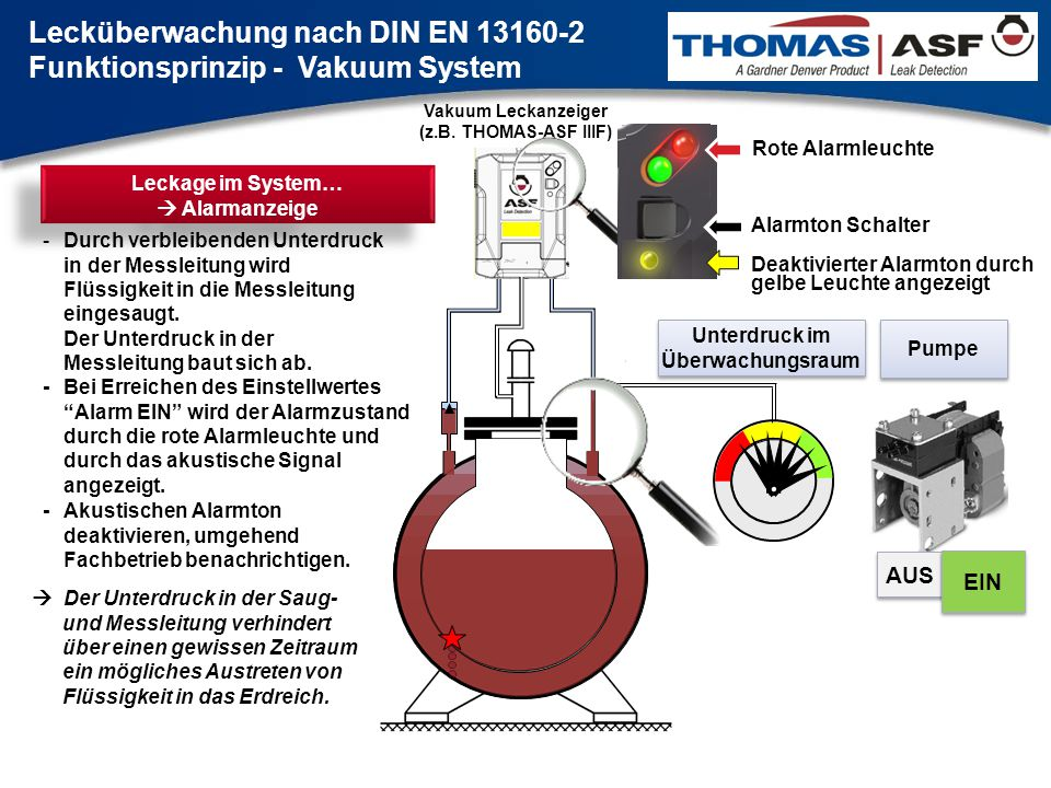 Vakuum Leckanzeiger (z.B. THOMAS-ASF IIIF) Pumpe Unterdruck im Überwachungsraum AUS EIN Leckage im System…  Alarmanzeige -Durch verbleibenden Unterdr