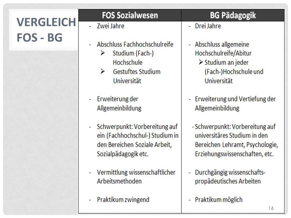 VERGLEICH FOS - BG 16