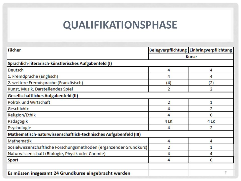 QUALIFIKATIONSPHASE 7