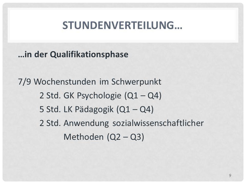 STUNDENVERTEILUNG… …in der Qualifikationsphase 7/9 Wochenstunden im Schwerpunkt 2 Std.