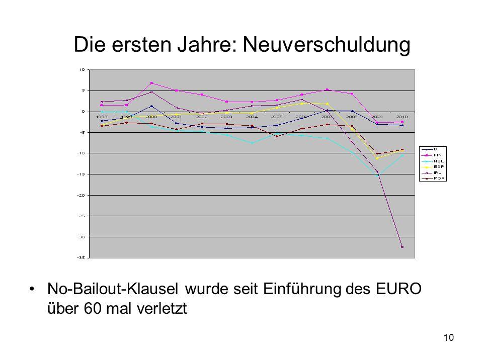 10 Die ersten Jahre: Neuverschuldung No-Bailout-Klausel wurde seit Einführung des EURO über 60 mal verletzt