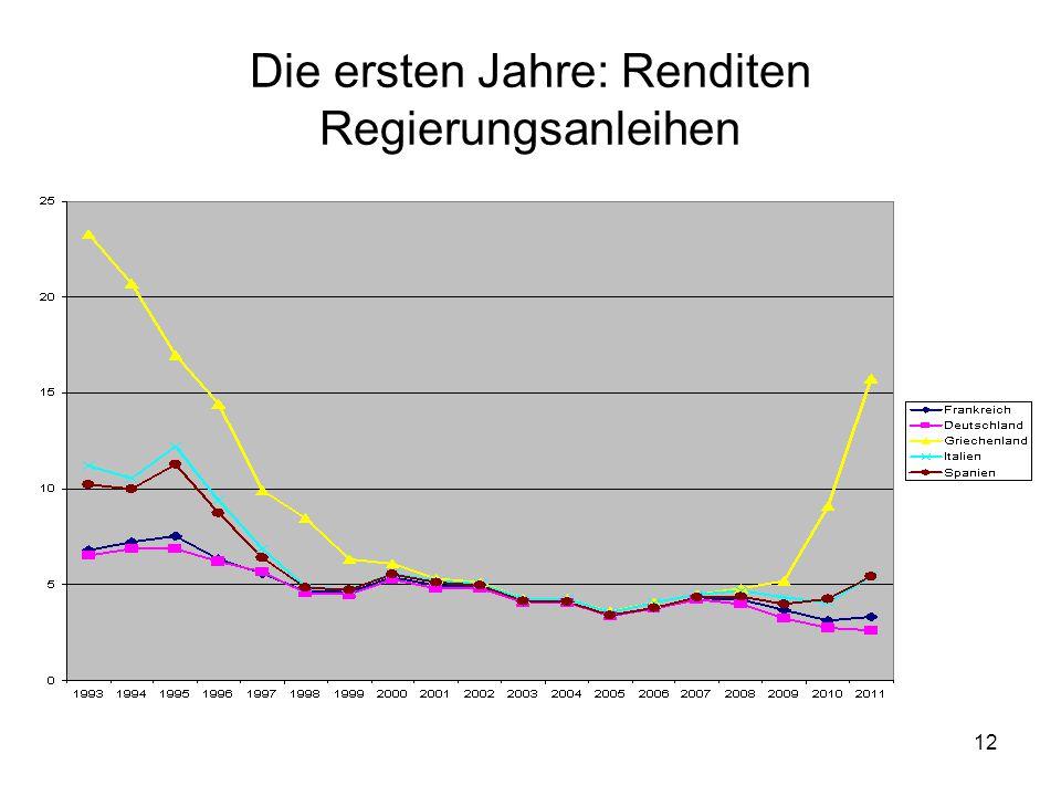 12 Die ersten Jahre: Renditen Regierungsanleihen