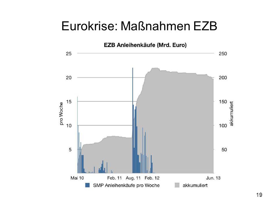 19 Eurokrise: Maßnahmen EZB