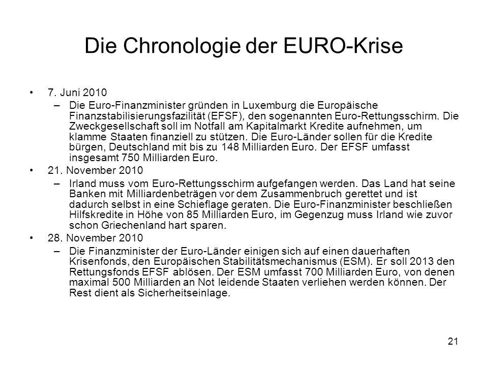 21 Die Chronologie der EURO-Krise 7. Juni 2010 –Die Euro-Finanzminister gründen in Luxemburg die Europäische Finanzstabilisierungsfazilität (EFSF), de