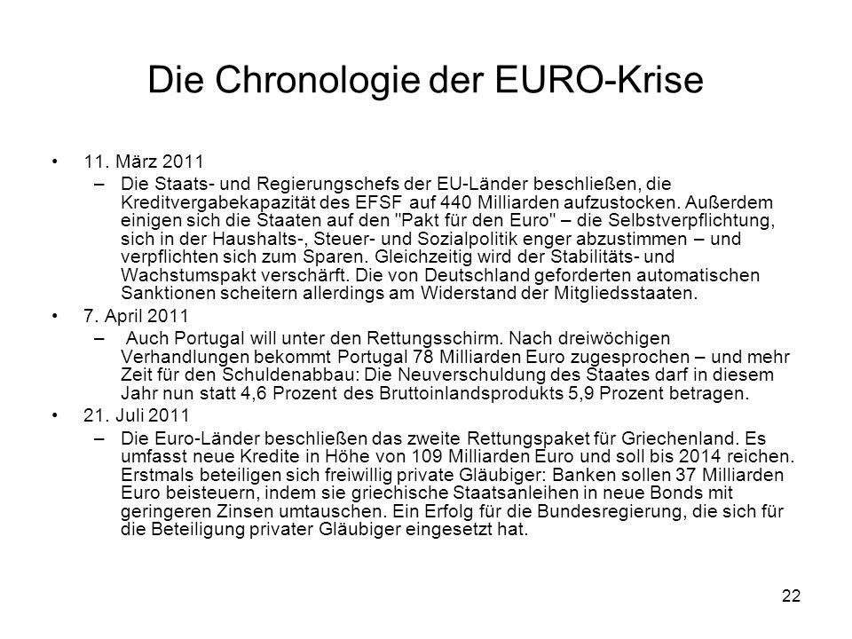 22 Die Chronologie der EURO-Krise 11. März 2011 –Die Staats- und Regierungschefs der EU-Länder beschließen, die Kreditvergabekapazität des EFSF auf 44