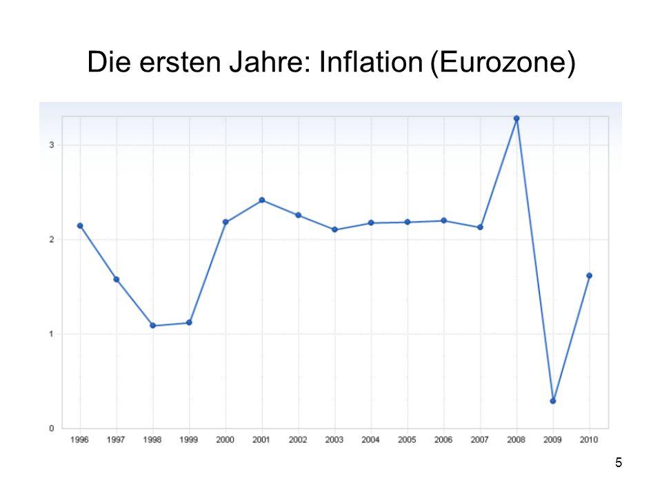 5 Die ersten Jahre: Inflation (Eurozone)