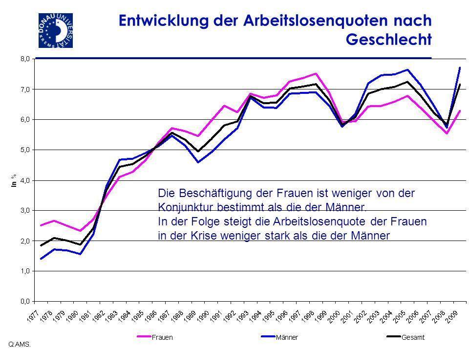 7 19.08.2014 Entwicklung der Arbeitslosenquoten nach Geschlecht Die Beschäftigung der Frauen ist weniger von der Konjunktur bestimmt als die der Männe