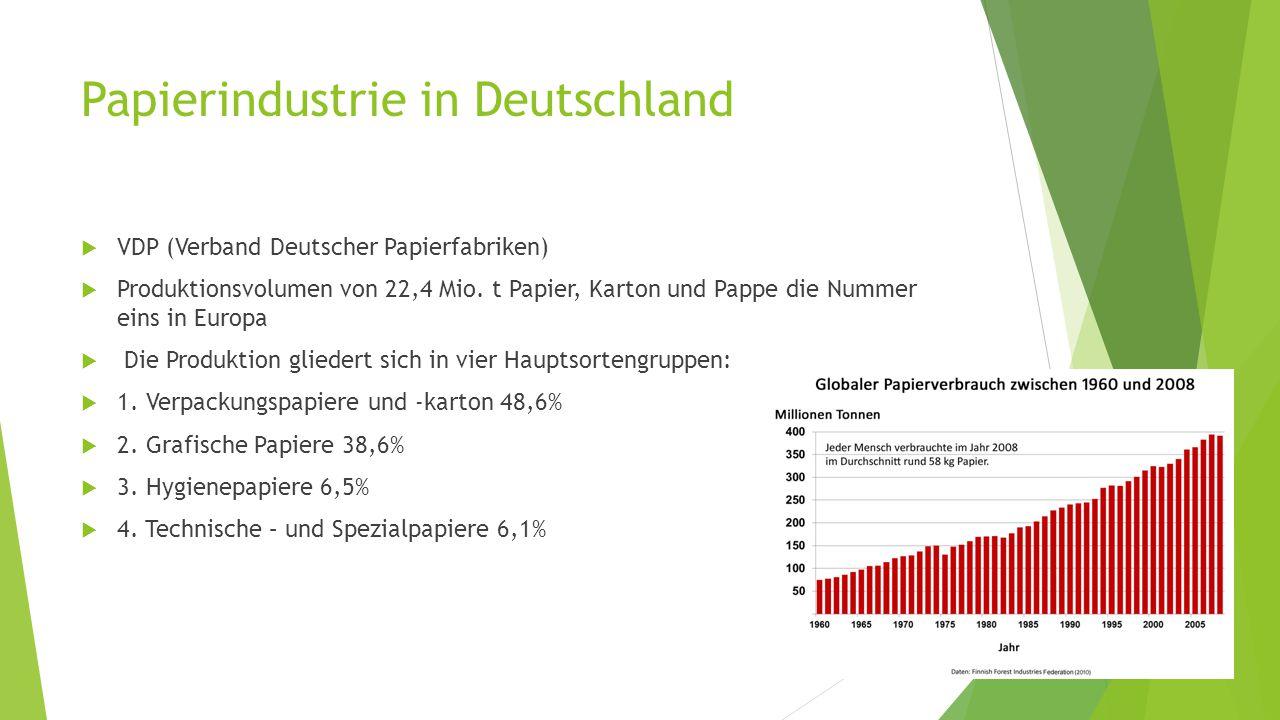Papierindustrie in Deutschland  VDP (Verband Deutscher Papierfabriken)  Produktionsvolumen von 22,4 Mio. t Papier, Karton und Pappe die Nummer eins