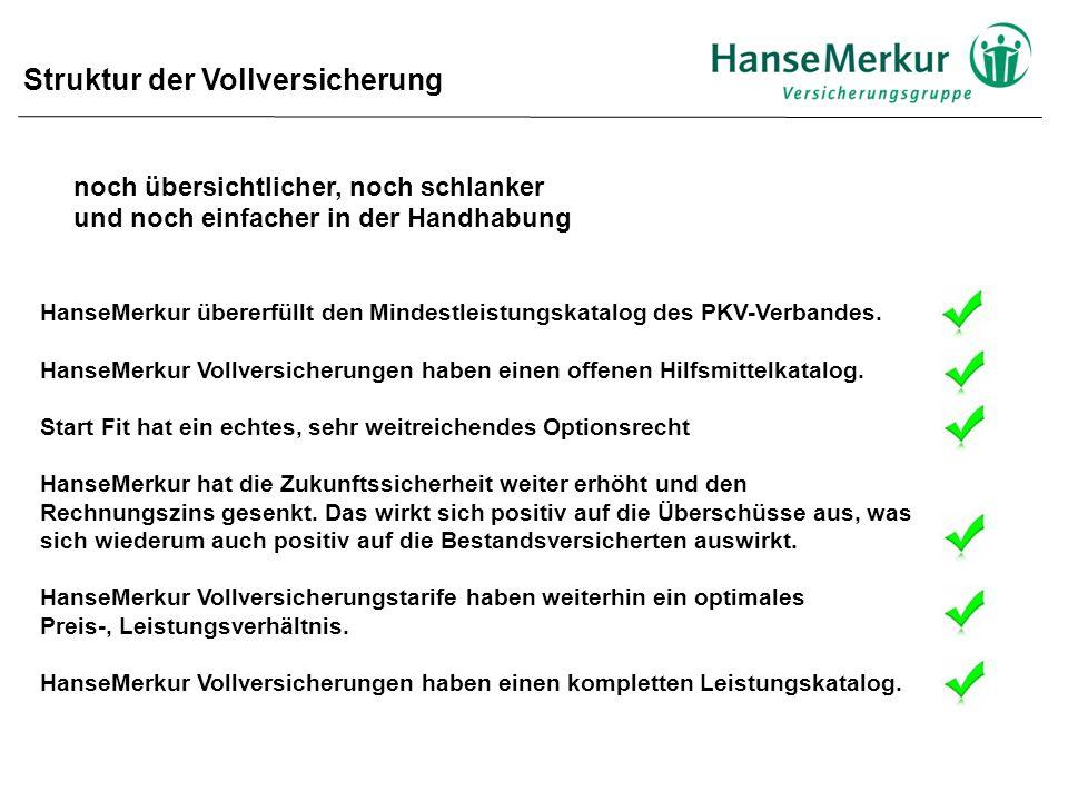 Struktur der Vollversicherung noch übersichtlicher, noch schlanker und noch einfacher in der Handhabung HanseMerkur übererfüllt den Mindestleistungskatalog des PKV-Verbandes.