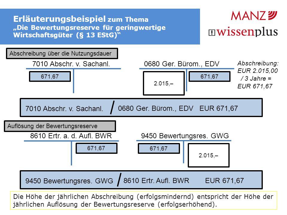 """Erläuterungsbeispiel zum Thema """"Die Bewertungsreserve für geringwertige Wirtschaftsgüter (§ 13 EStG)"""" 7010 Abschr. v. Sachanl. 0680 Ger. Bürom., EDV 0"""