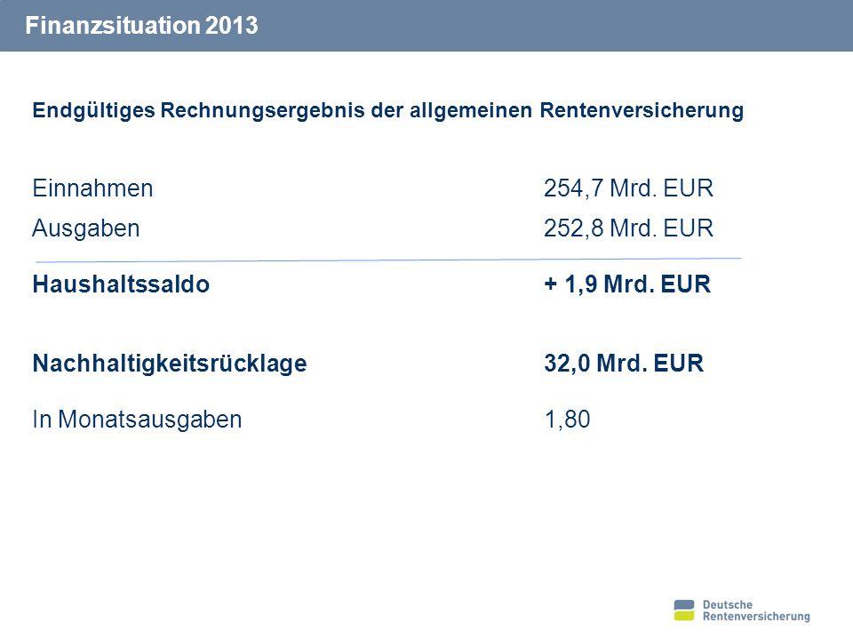 15 Finanzsituation 2013 Endgültiges Rechnungsergebnis der allgemeinen Rentenversicherung Einnahmen254,7 Mrd. EUR Ausgaben252,8 Mrd. EUR Haushaltssaldo
