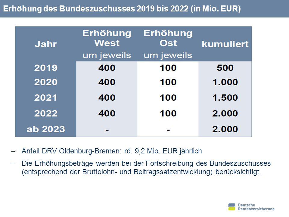 17 Erhöhung des Bundeszuschusses 2019 bis 2022 (in Mio. EUR)  Anteil DRV Oldenburg-Bremen: rd. 9,2 Mio. EUR jährlich  Die Erhöhungsbeträge werden be