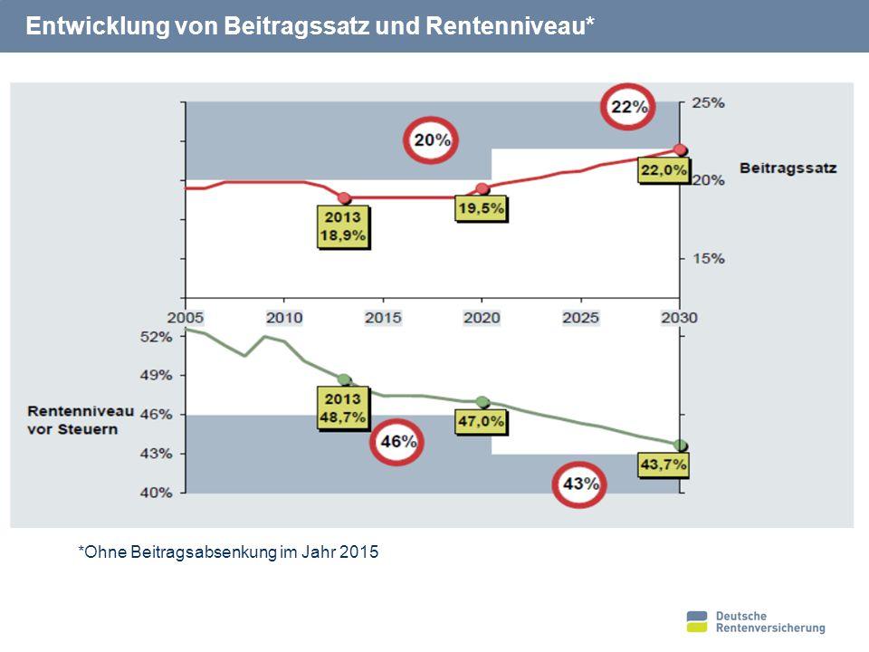 21 Entwicklung von Beitragssatz und Rentenniveau* *Ohne Beitragsabsenkung im Jahr 2015