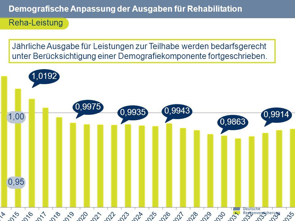23 Demografische Anpassung der Ausgaben für Rehabilitation Reha-Leistung 1,00 0,95 Jährliche Ausgabe für Leistungen zur Teilhabe werden bedarfsgerecht