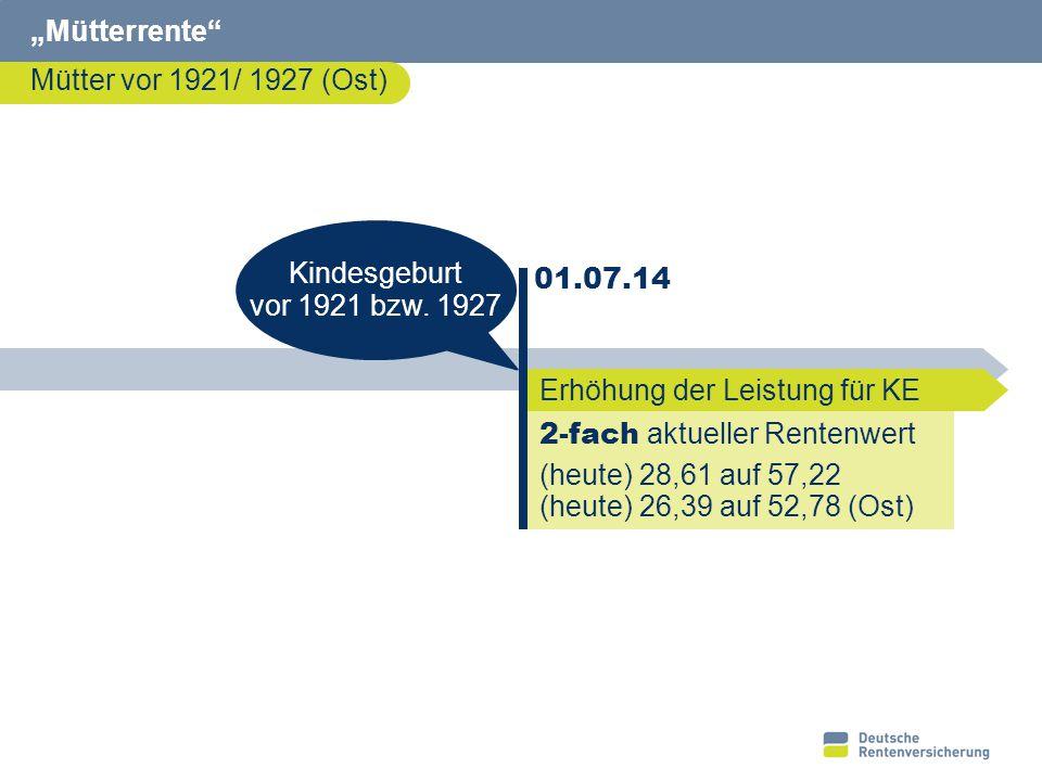 """3 """"Mütterrente"""" Mütter vor 1921/ 1927 (Ost) 2-fach aktueller Rentenwert (heute) 28,61 auf 57,22 (heute) 26,39 auf 52,78 (Ost) 01.07.14 Kindesgeburt vo"""
