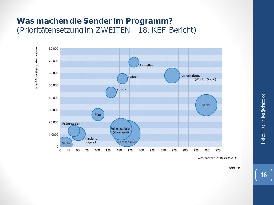 Was machen die Sender im Programm? (Prioritätensetzung im ZWEITEN – 18. KEF-Bericht) Heiko Hilker: hilker@dimbb.de 16