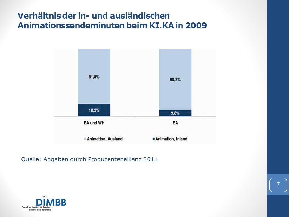 Verhältnis der in- und ausländischen Animationssendeminuten beim KI.KA in 2009 Quelle: Angaben durch Produzentenallianz 2011 i Heiko Hilker: hilker@di