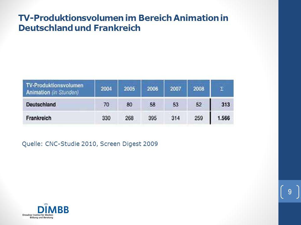 TV-Produktionsvolumen im Bereich Animation in Deutschland und Frankreich Quelle: CNC-Studie 2010, Screen Digest 2009 i Heiko Hilker: hilker@dimbb.de 9