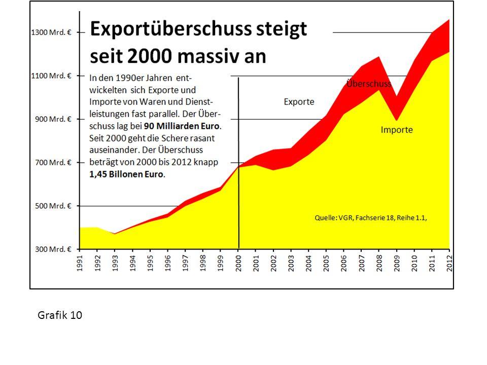 Grafik 10
