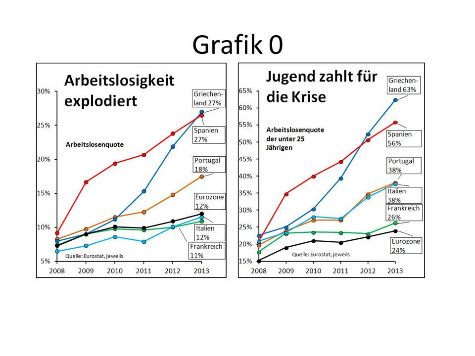 Grafik 0