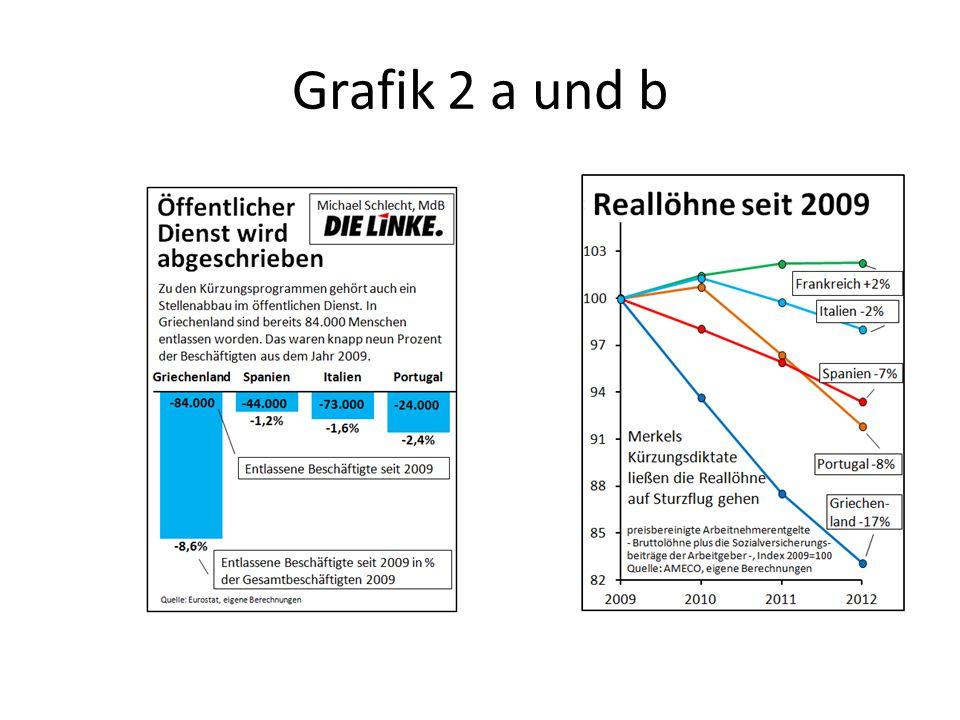 Grafik 2 a und b