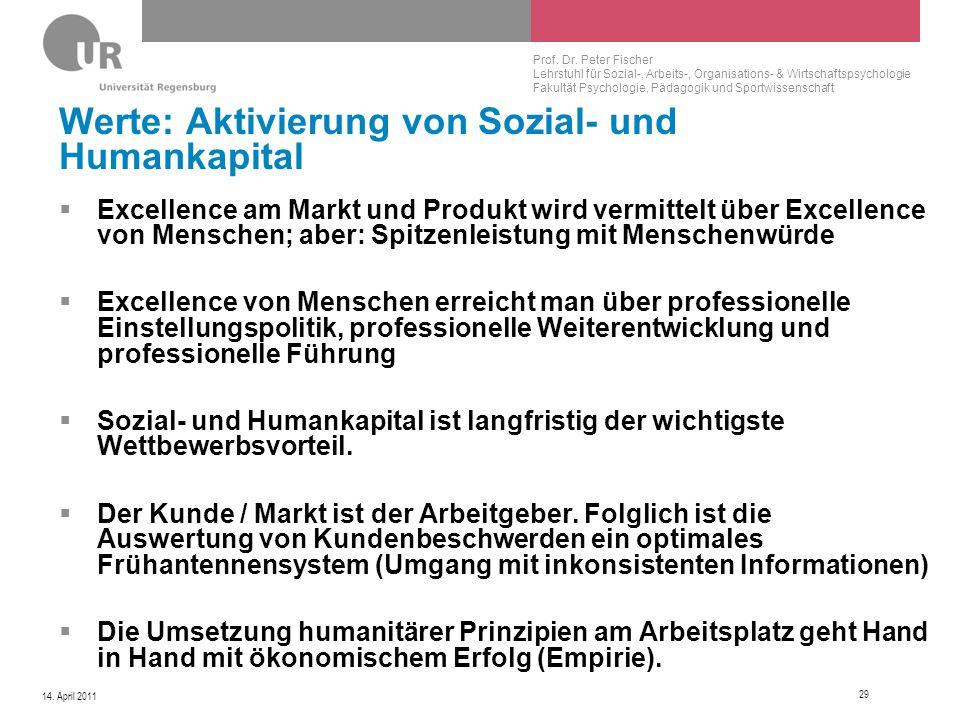 Prof. Dr. Peter Fischer Lehrstuhl für Sozial-, Arbeits-, Organisations- & Wirtschaftspsychologie Fakultät Psychologie, Pädagogik und Sportwissenschaft