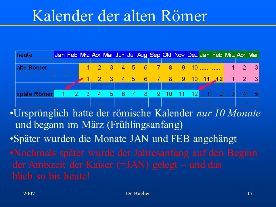 Dr. Bucher162007 Kalender der alten Römer Ursprünglich hatte der römische Kalender nur 10 Monate und begann im März (Frühlingsanfang) Später wurden di