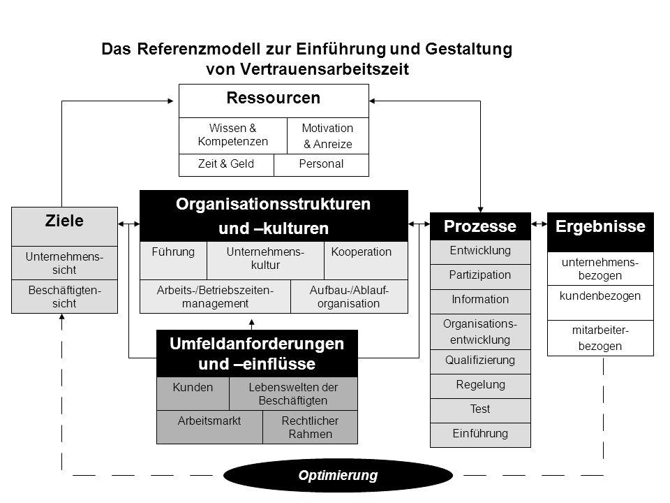 Das Referenzmodell zur Einführung und Gestaltung von Vertrauensarbeitszeit